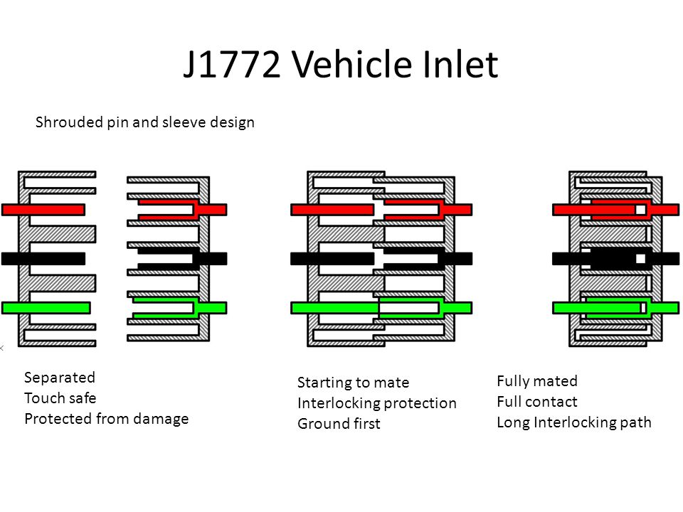 J1772 Vehicle Inlet Shrouded pin and sleeve design Separated