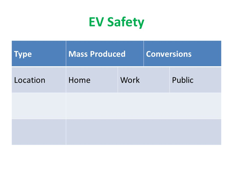 EV Safety Type Mass Produced Conversions Location Home Work Public