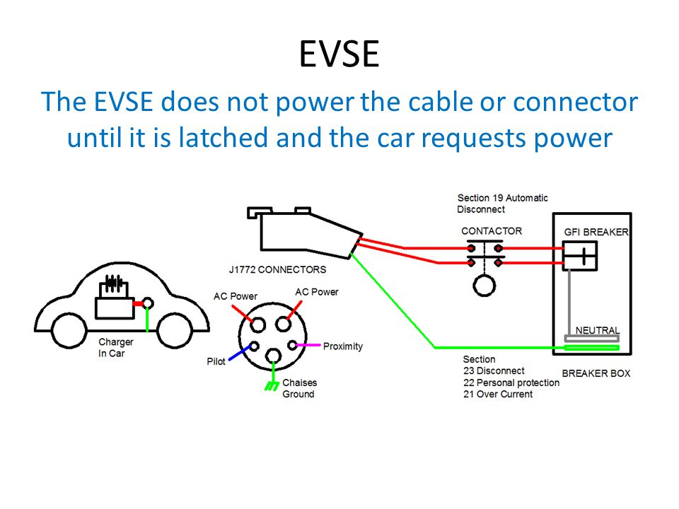 EVSE The EVSE does not power the cable or connector until it is latched and the car requests power