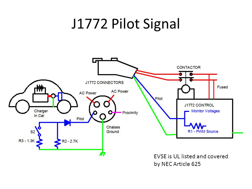 J1772 Pilot Signal EVSE is UL listed and covered by NEC Article 625