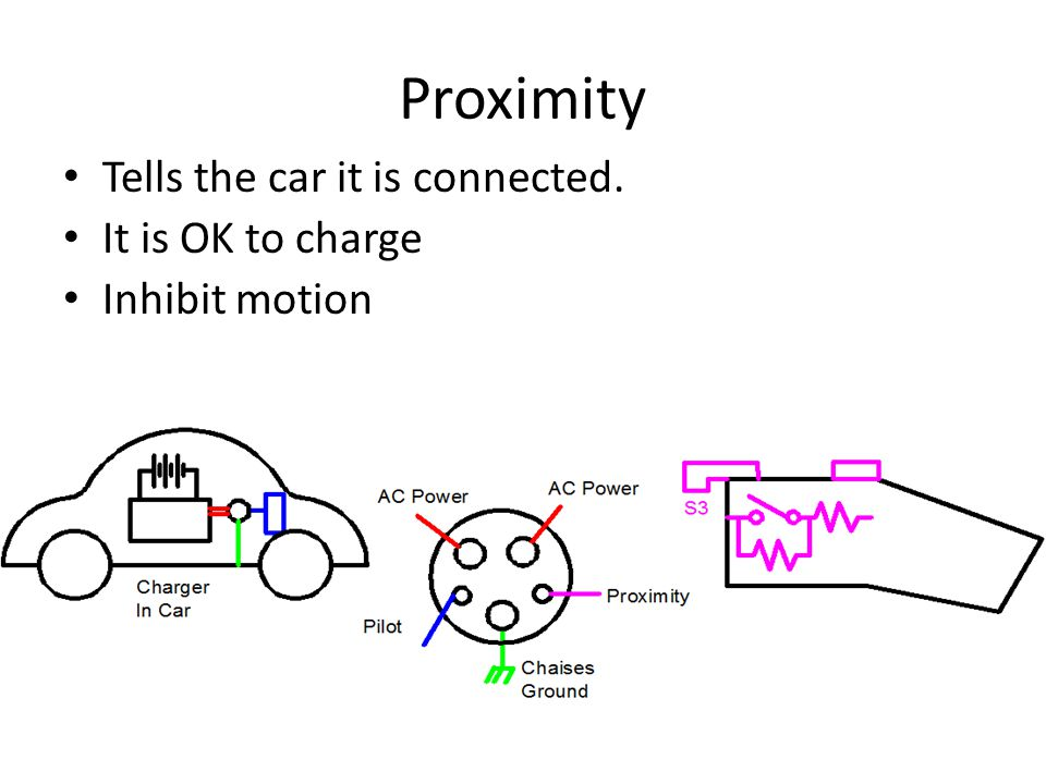 Proximity Tells the car it is connected. It is OK to charge