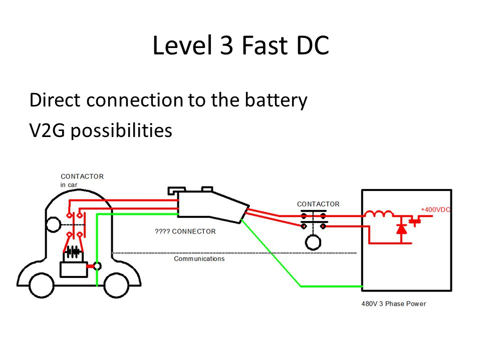 Level 3 Fast DC Direct connection to the battery V2G possibilities