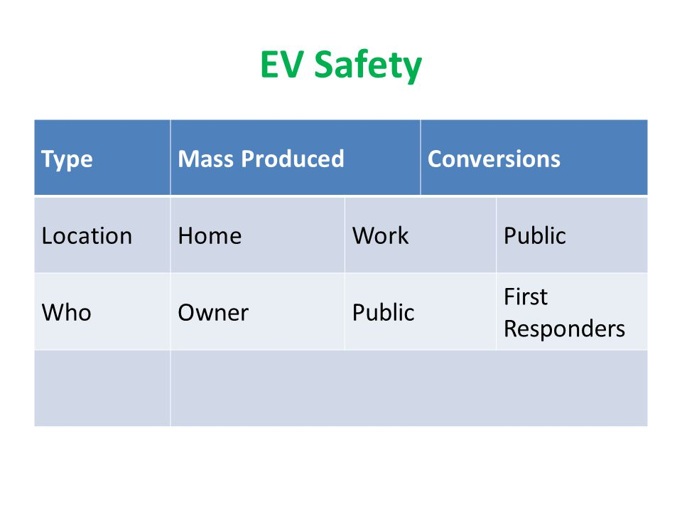 EV Safety Type Mass Produced Conversions Location Home Work Public Who
