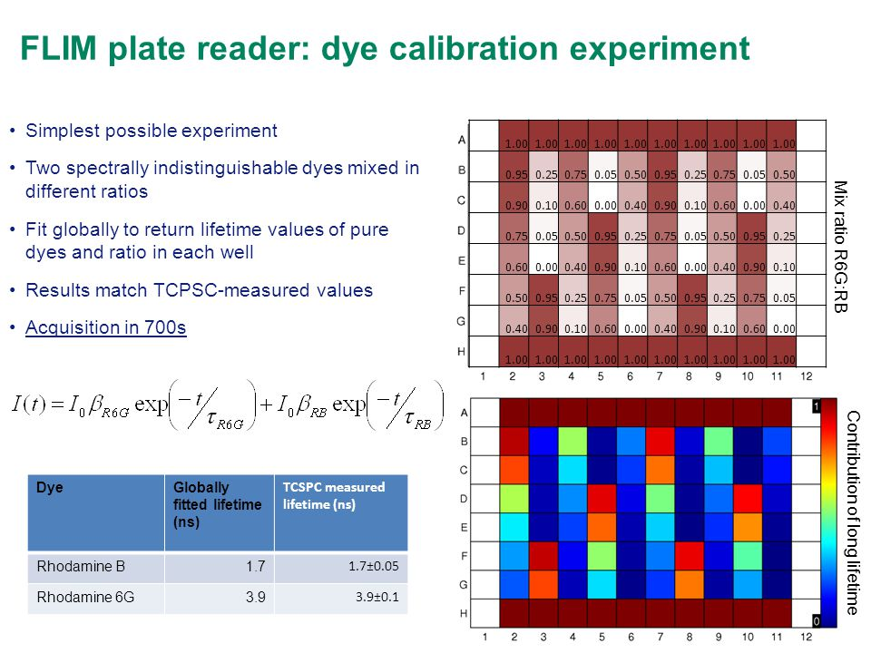 FLIM plate reader: dye calibration experiment