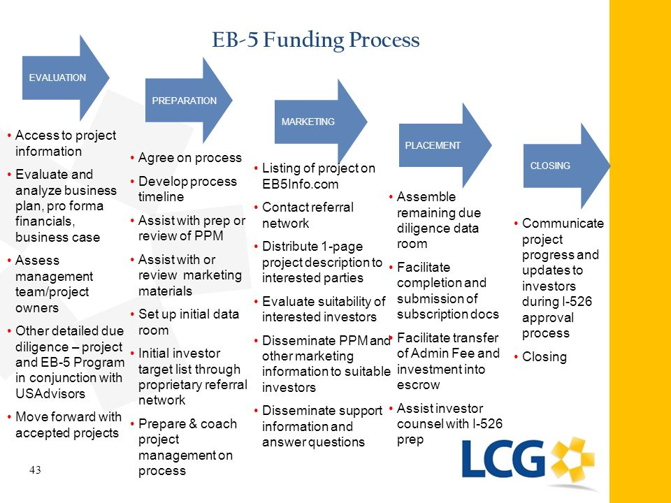 EB-5 Funding Process Access to project information