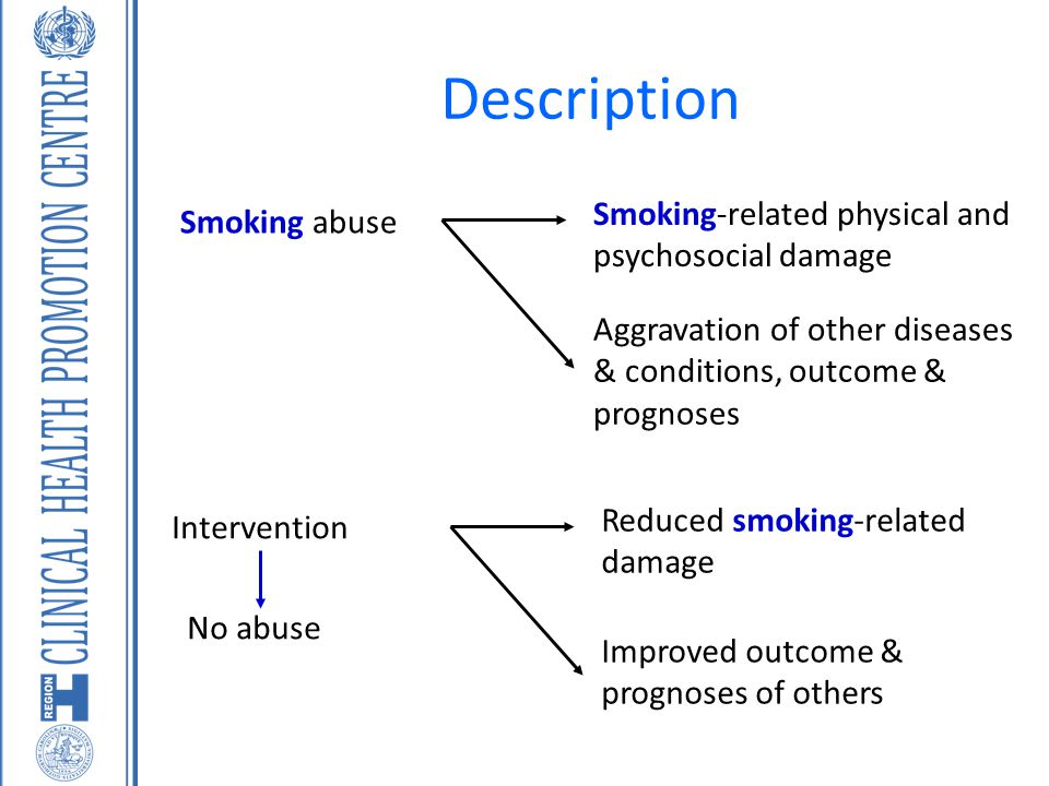 Description Smoking-related physical and psychosocial damage