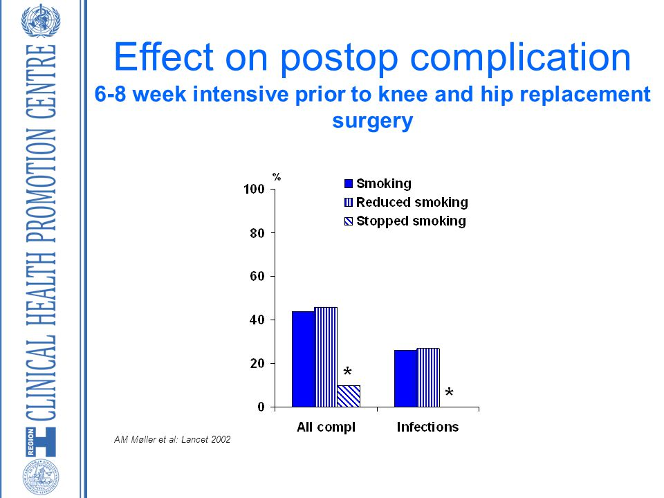 Effect on postop complication 6-8 week intensive prior to knee and hip replacement surgery