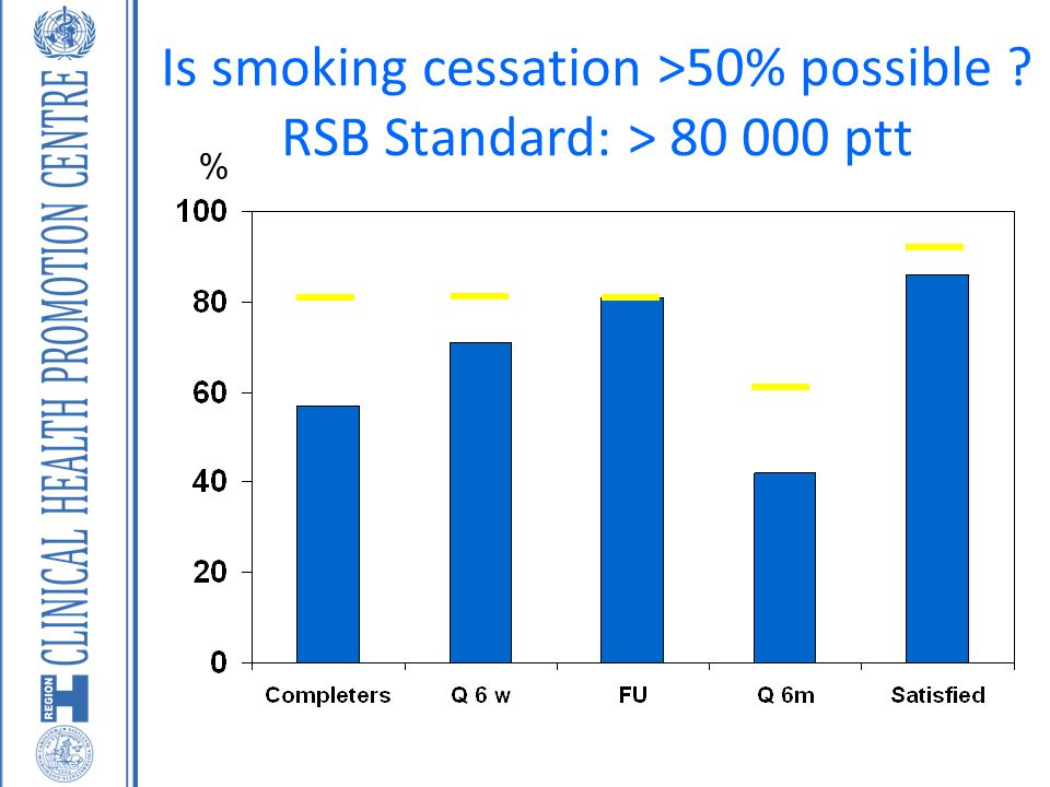 Is smoking cessation >50% possible RSB Standard: > 80 000 ptt