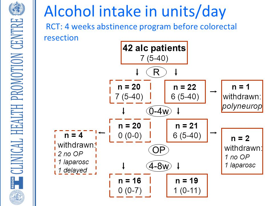 Alcohol intake in units/day RCT: 4 weeks abstinence program before colorectal resection