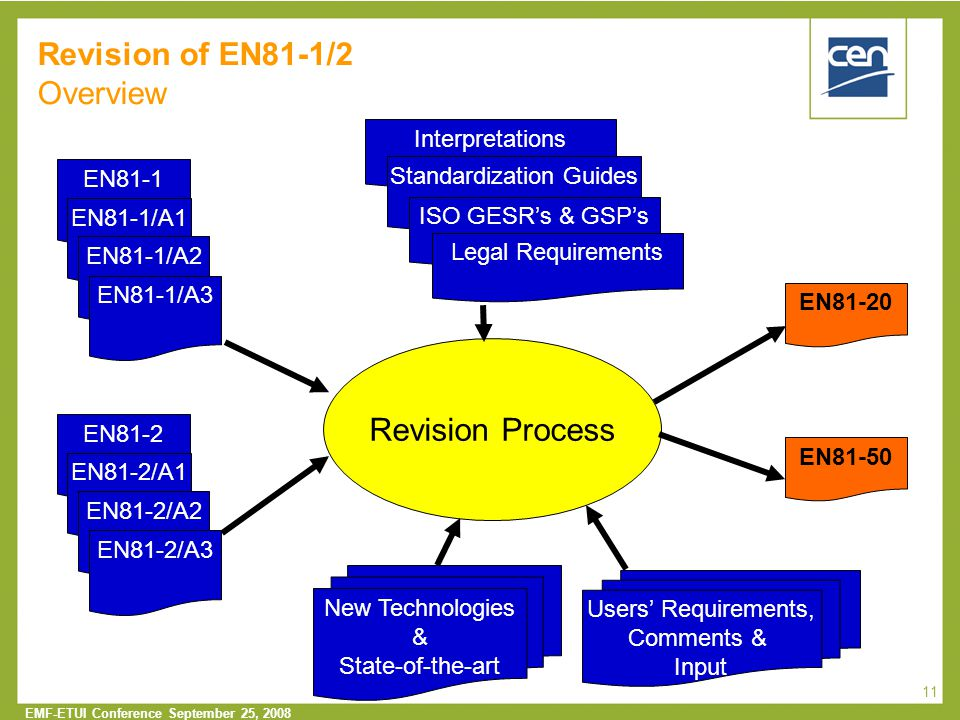 Revision of EN81-1/2 Overview