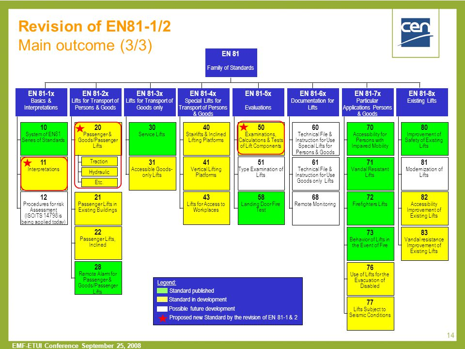 Revision of EN81-1/2 Main outcome (3/3)