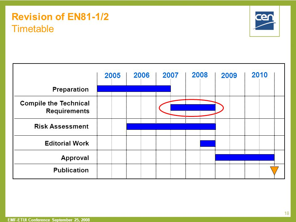 Revision of EN81-1/2 Timetable