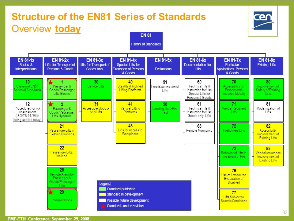Structure of the EN81 Series of Standards Overview today