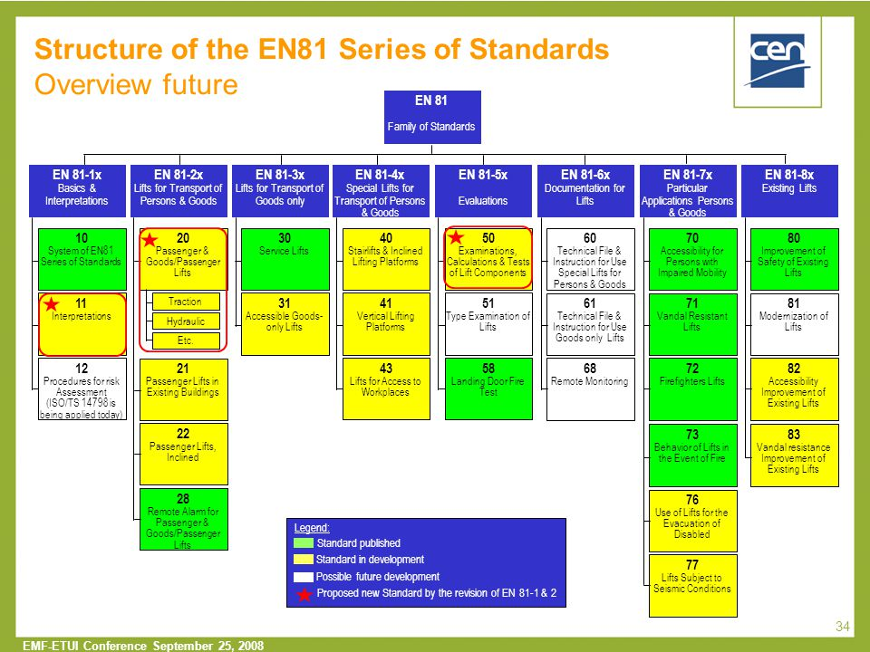 Structure of the EN81 Series of Standards Overview future