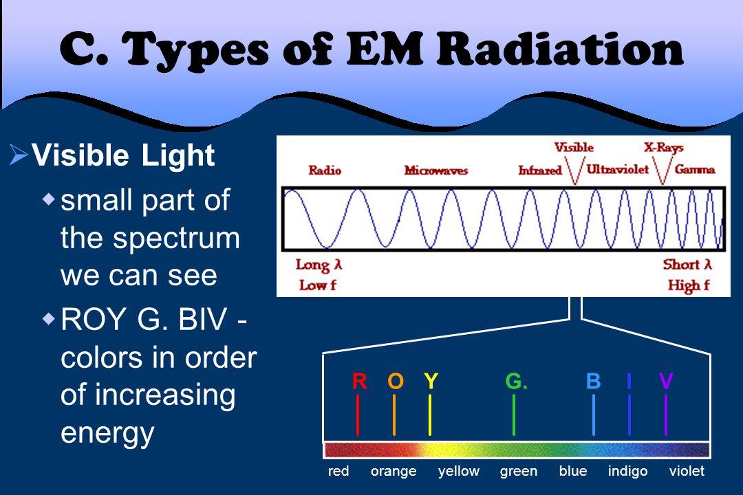 C. Types of EM Radiation Visible Light