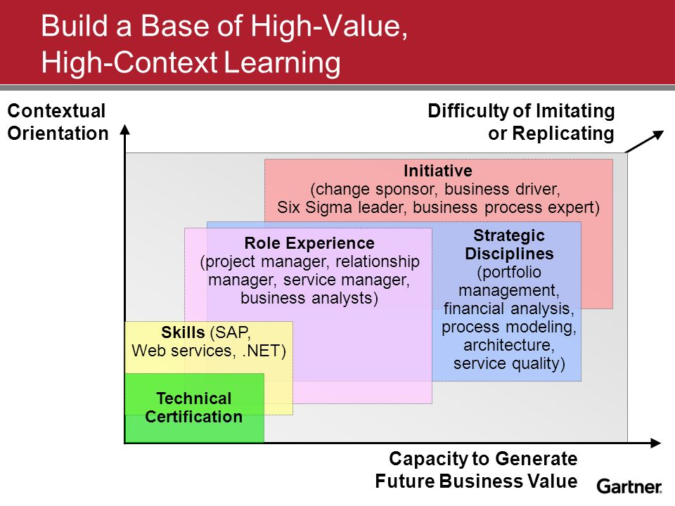 Build a Base of High-Value, High-Context Learning