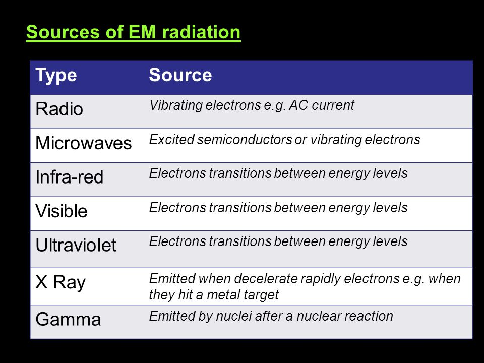 Sources of EM radiation Type Source Radio Microwaves Infra-red Visible