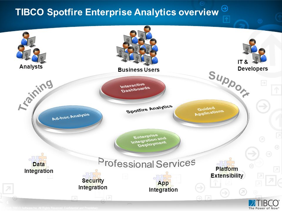 TIBCO Spotfire Enterprise Analytics overview