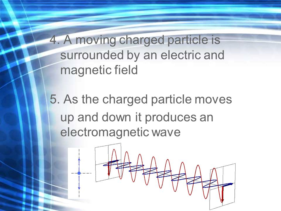4. A moving charged particle is surrounded by an electric and magnetic field 5. As the charged particle moves up and down it produces an electromagnetic wave