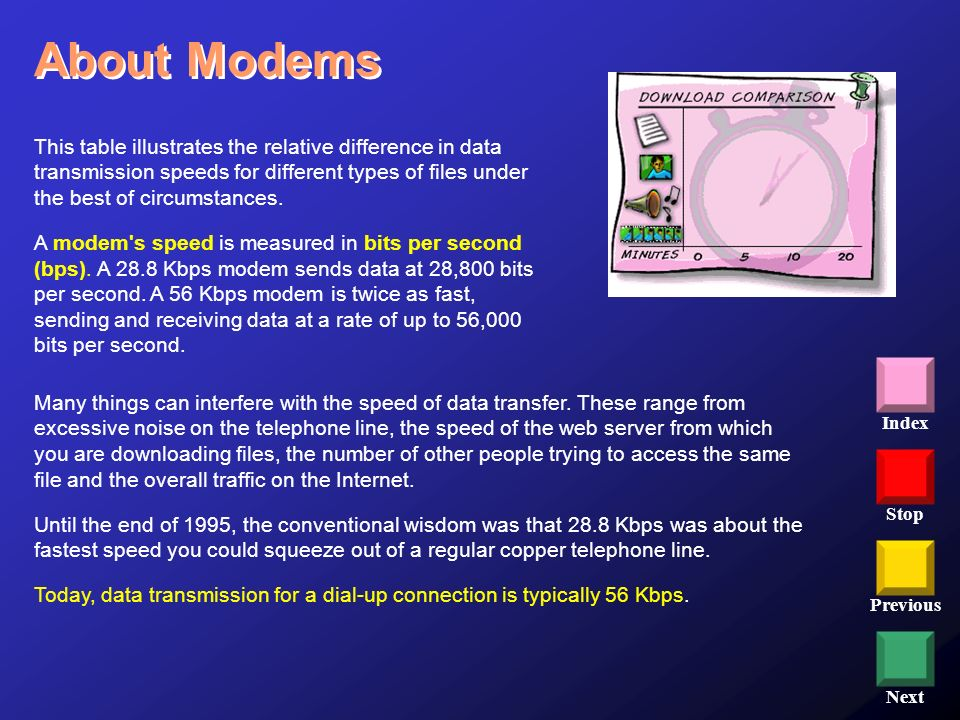 About Modems