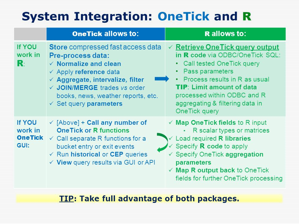 System Integration: OneTick and R