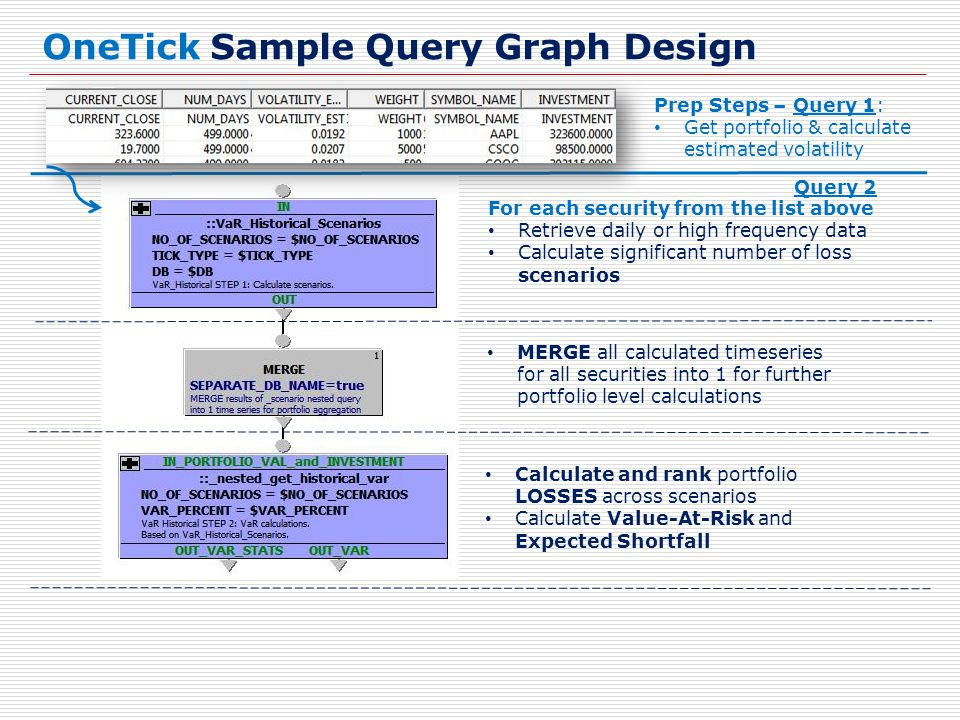 OneTick Sample Query Graph Design