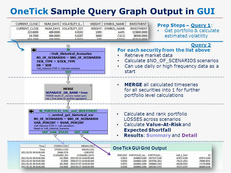 OneTick Sample Query Graph Output in GUI