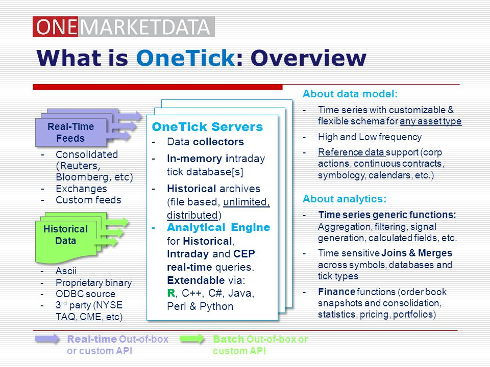 What is OneTick: Overview