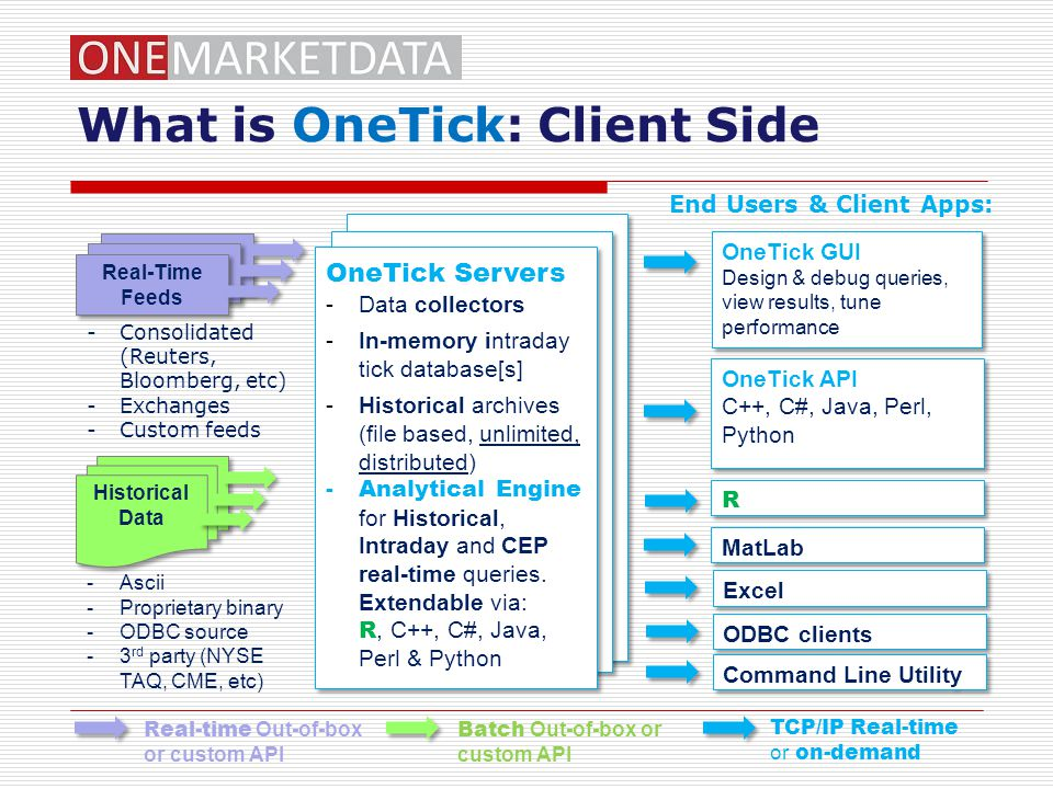 What is OneTick: Client Side
