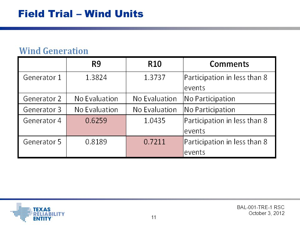 Field Trial – Wind Units