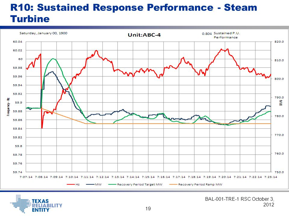 R10: Sustained Response Performance - Steam Turbine