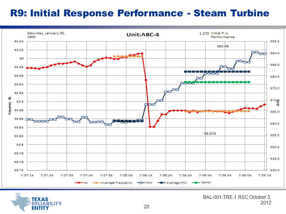 R9: Initial Response Performance - Steam Turbine