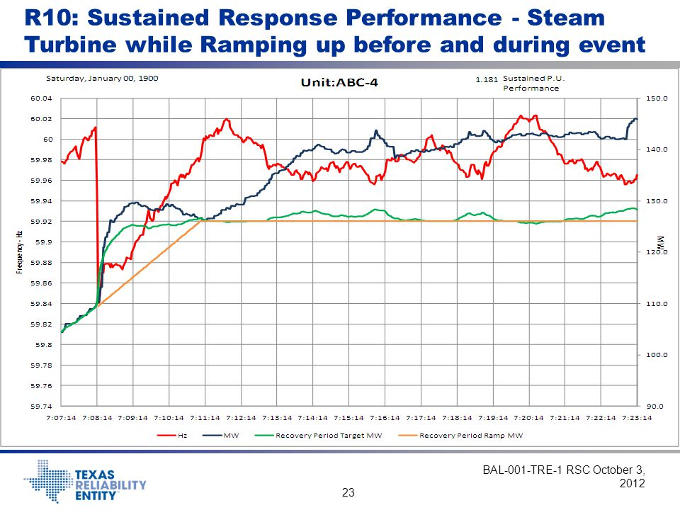 R10: Sustained Response Performance - Steam Turbine while Ramping up before and during event