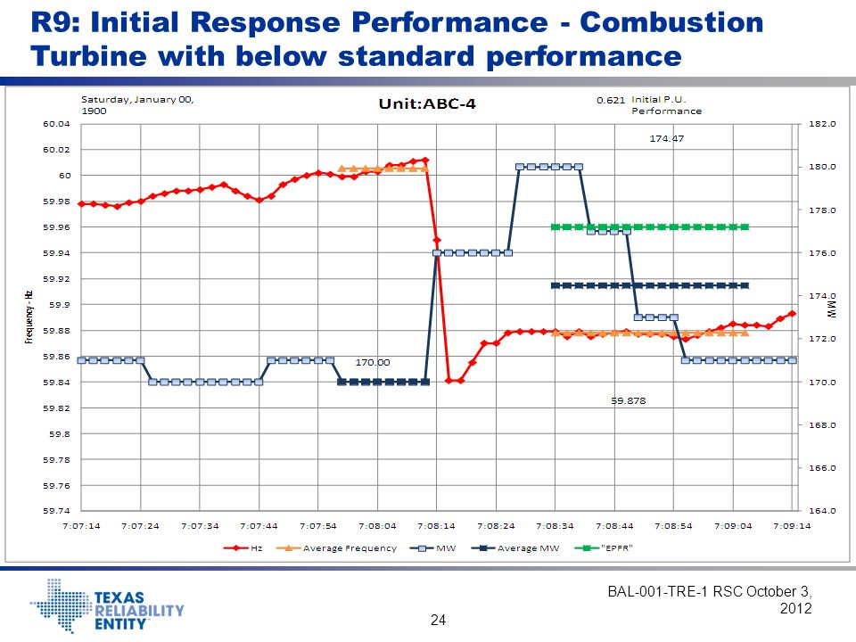 R9: Initial Response Performance - Combustion Turbine with below standard performance