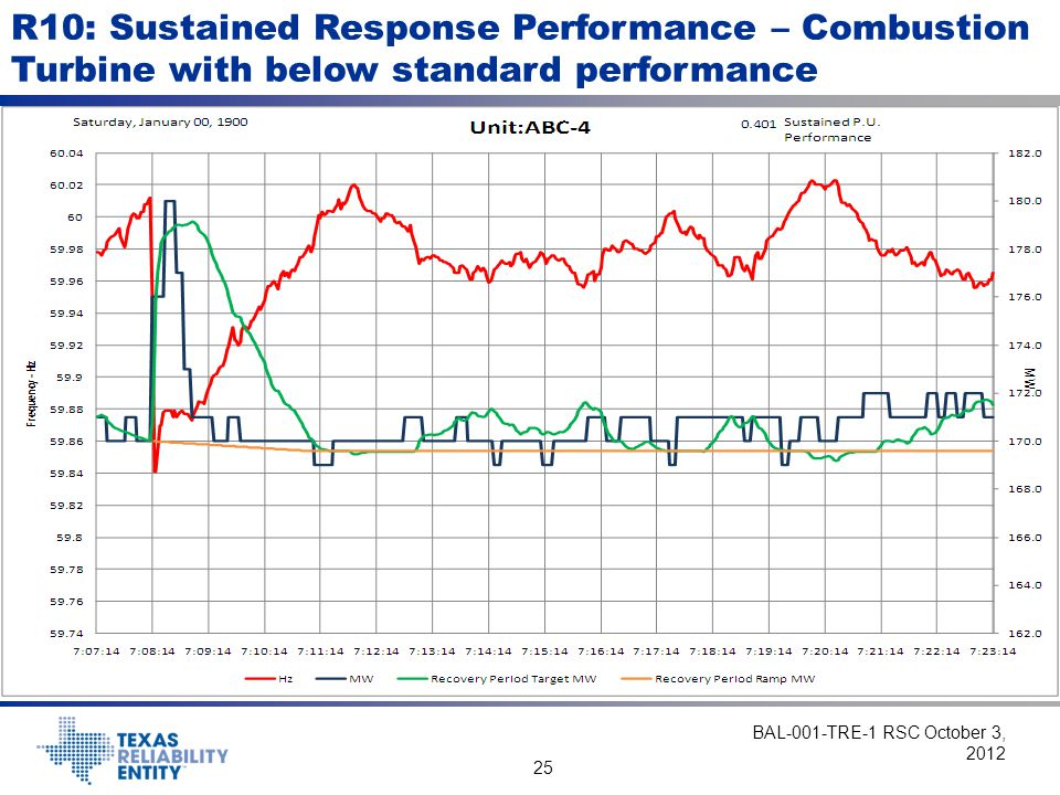 R10: Sustained Response Performance – Combustion Turbine with below standard performance