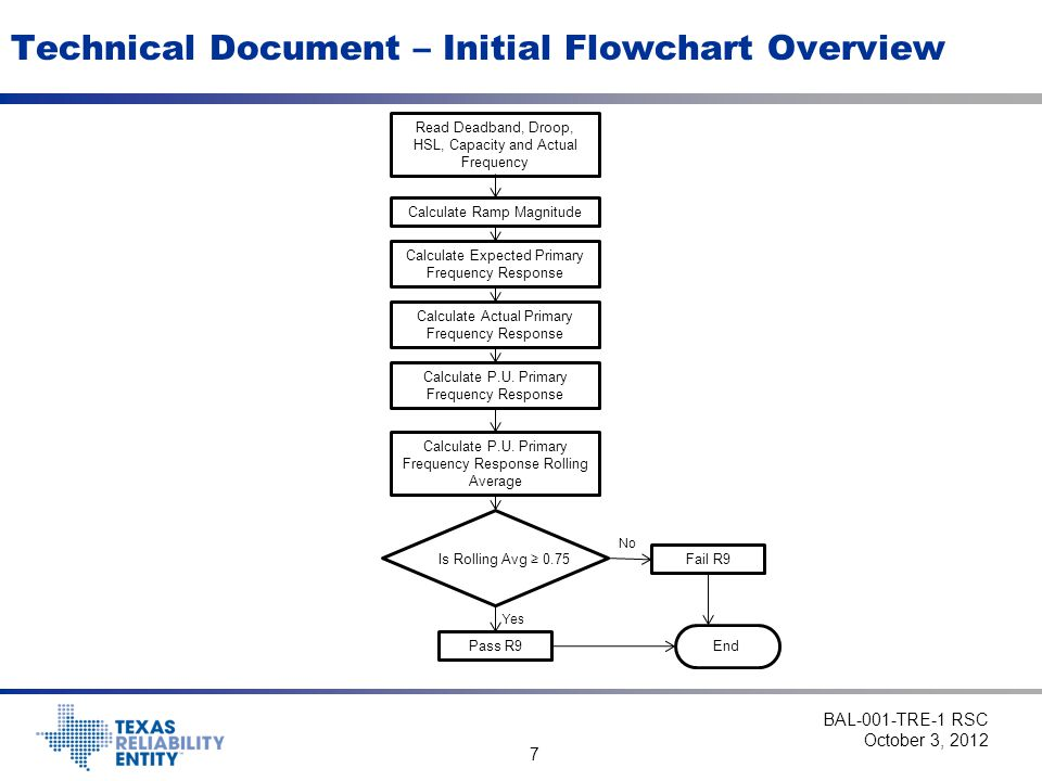 Technical Document – Initial Flowchart Overview