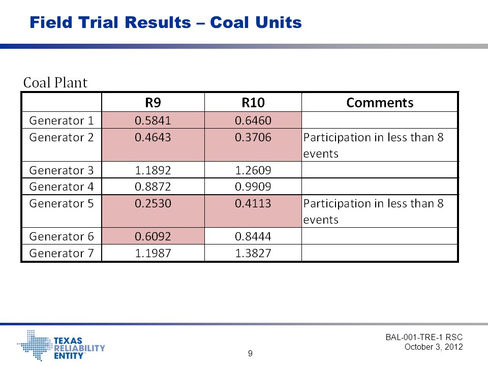 Field Trial Results – Coal Units