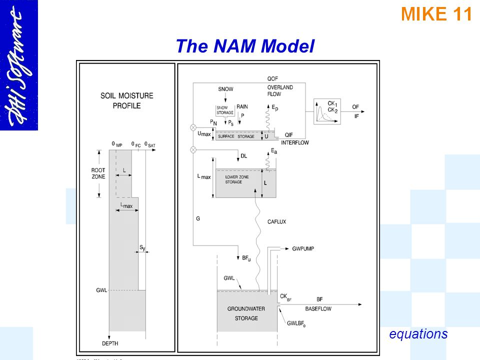 The NAM Model equations