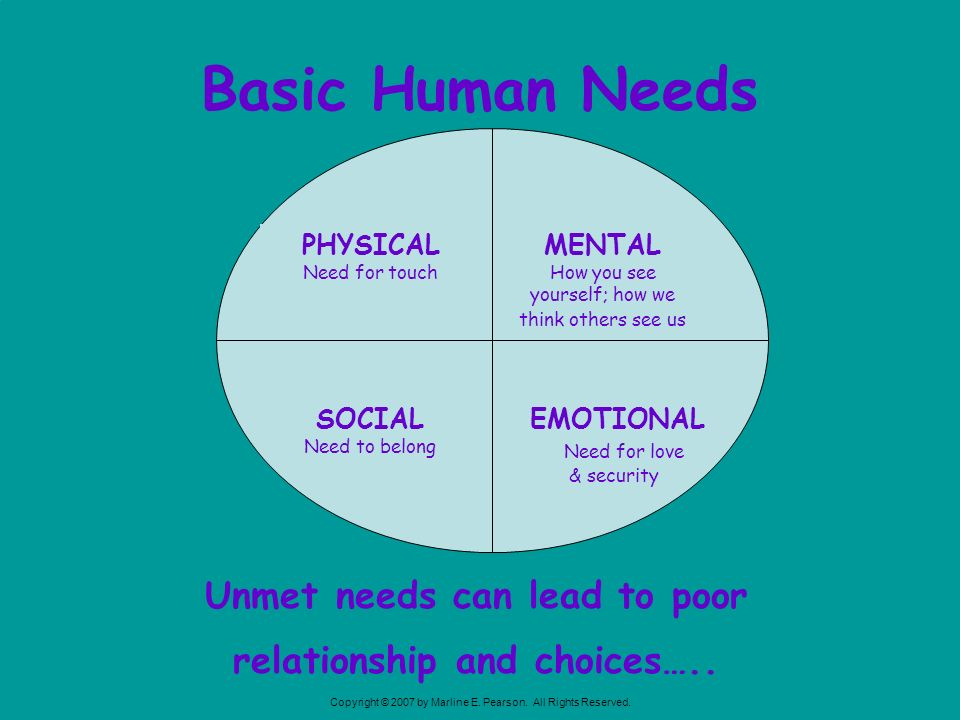 Basic Human Needs EMOTIONAL. Need for love & security. MENTAL. How you see yourself; how we think others see us.