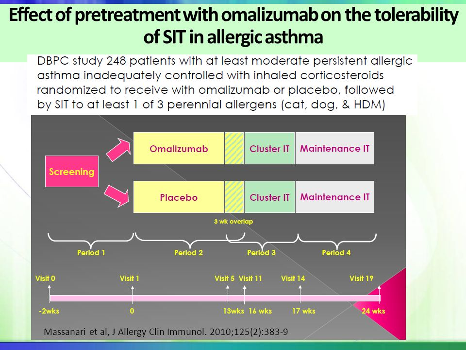 Effect of pretreatment with omalizumab on the tolerability of SIT in allergic asthma