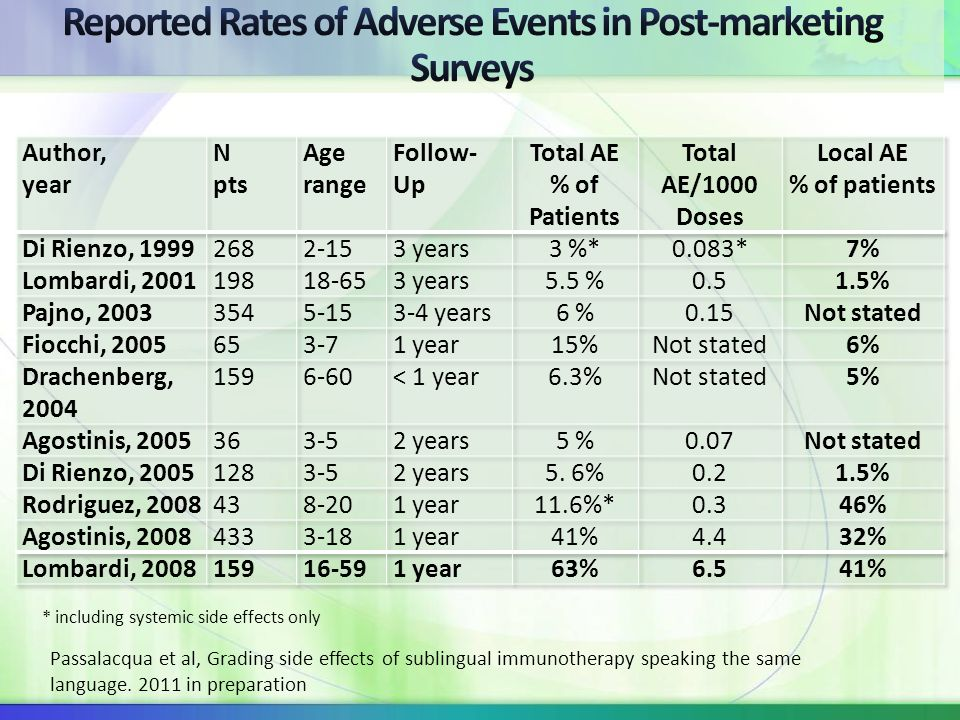 Reported Rates of Adverse Events in Post-marketing Surveys