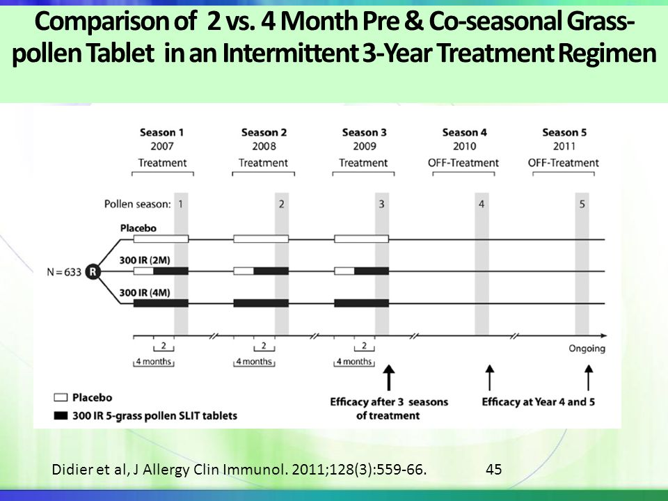 Comparison of 2 vs. 4 Month Pre & Co-seasonal Grass-pollen Tablet in an Intermittent 3-Year Treatment Regimen