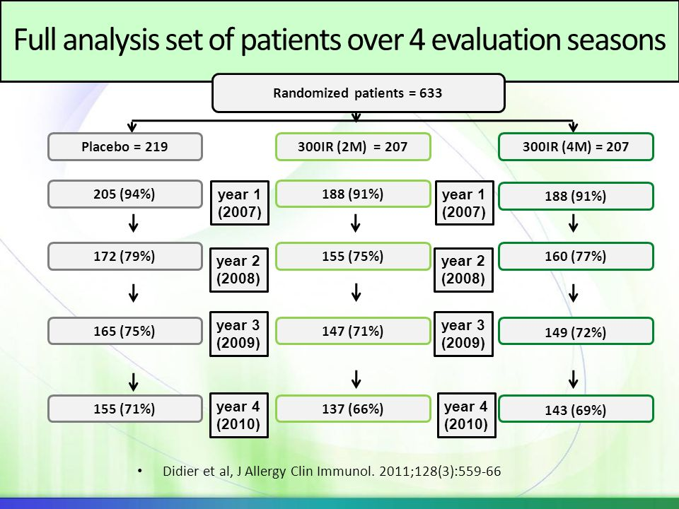 Full analysis set of patients over 4 evaluation seasons