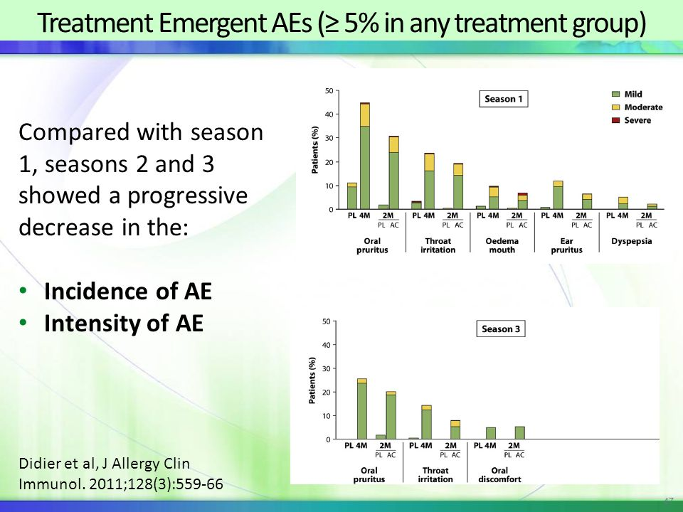 Treatment Emergent AEs (≥ 5% in any treatment group)