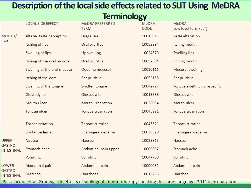 Description of the local side effects related to SLIT Using MeDRA Terminology
