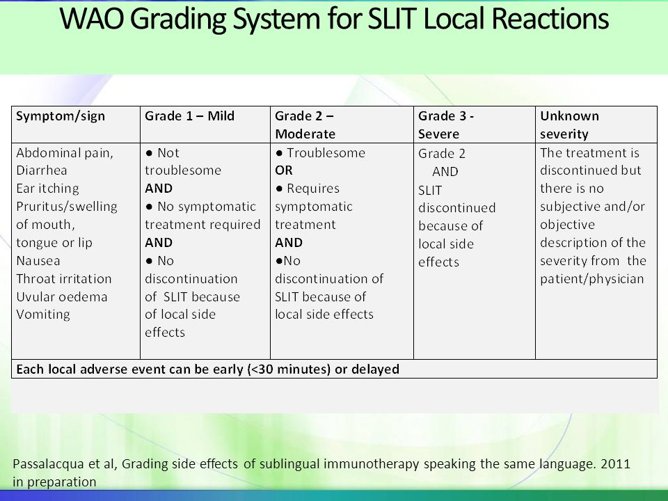 WAO Grading System for SLIT Local Reactions