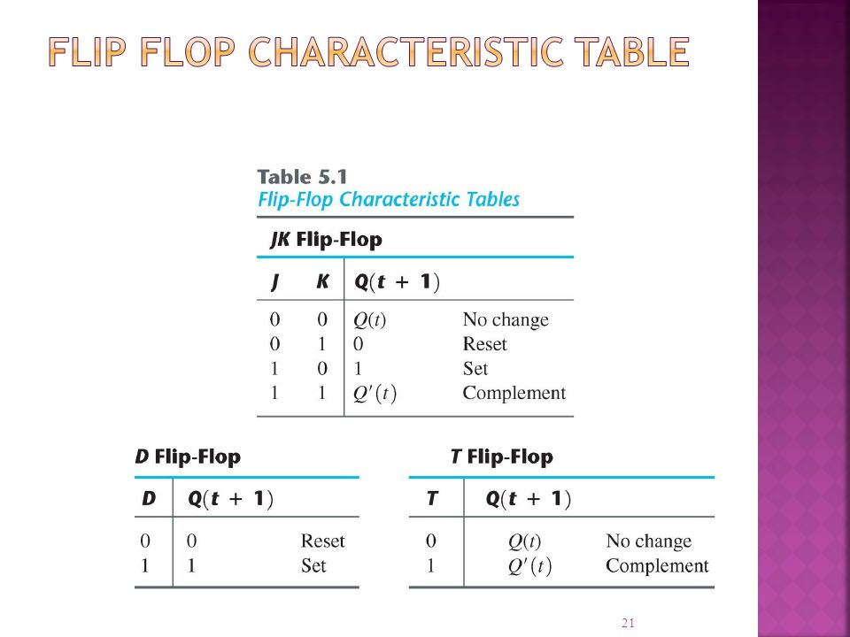 Flip Flop Characteristic Table