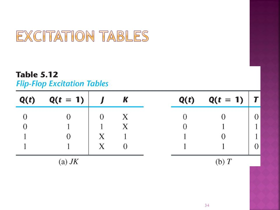 Excitation Tables
