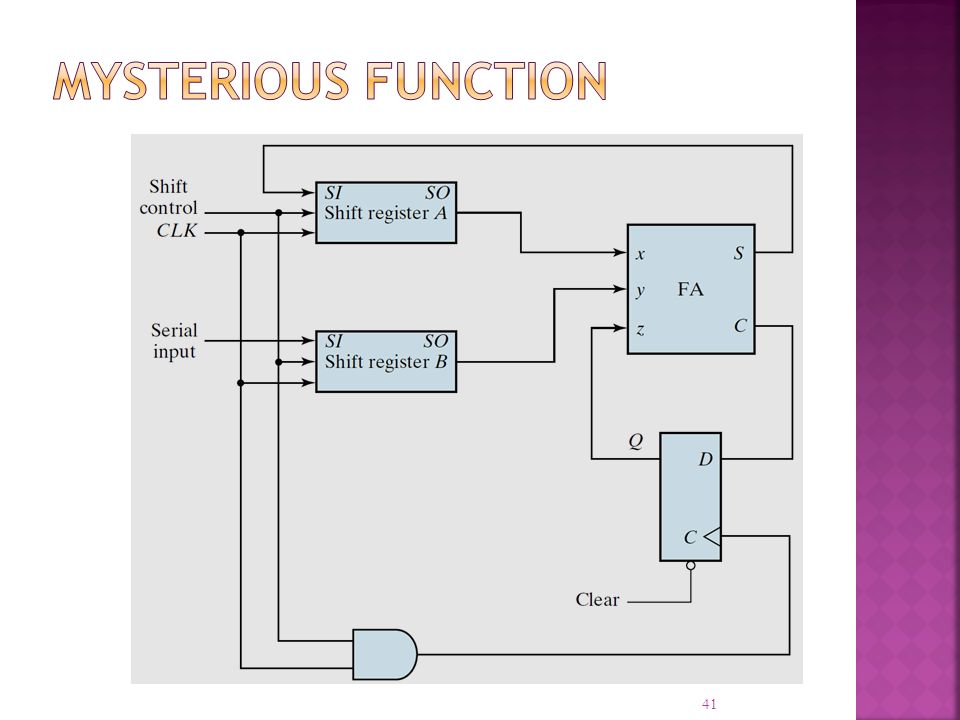 Mysterious Function