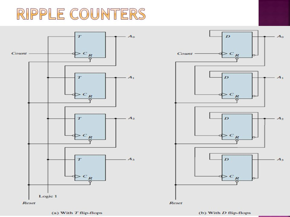 Ripple Counters